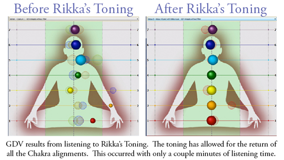 Before and After Rikka's Toning - GDV results from listening to Rikka's Toning. The toning has allowed for the return of all the Chakra's alignments. This occurred with only a couple minutes of listening time.